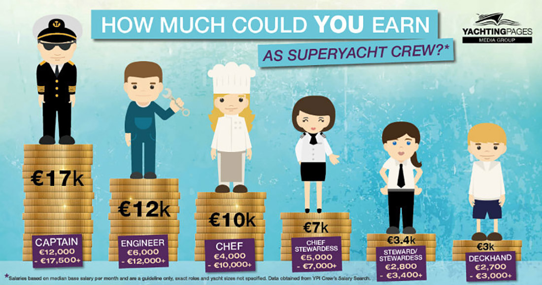 how-much-could-you-earn-as-superyacht-crew
