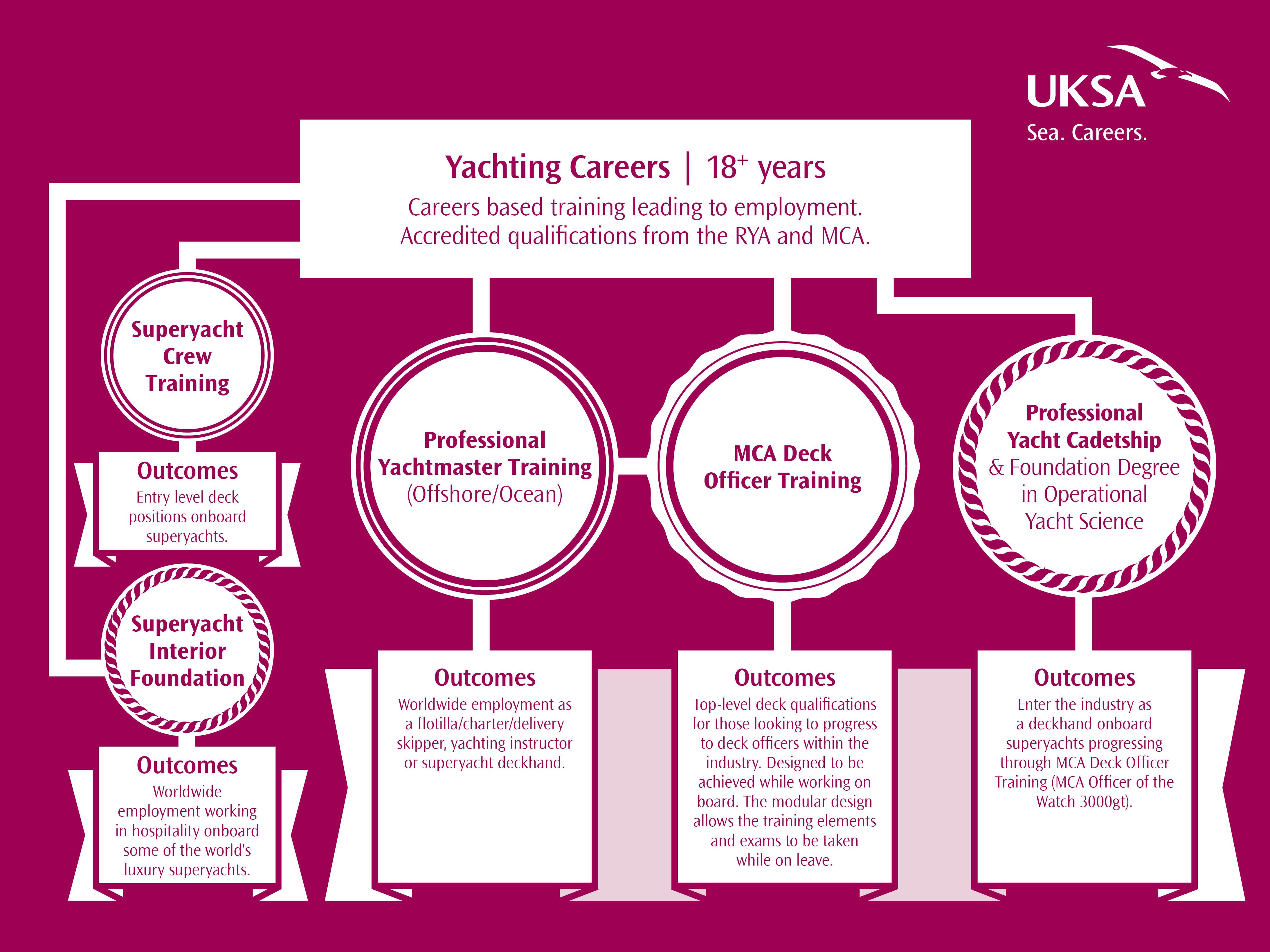 training-pathways-yachting-careers